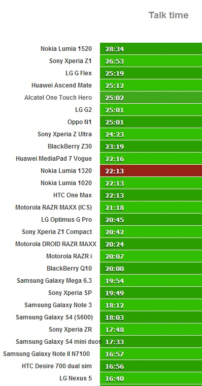 Talk time battery test results for Lumia 1320. .