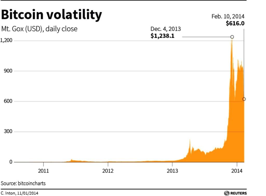 bitcoin to dollar Serbia
