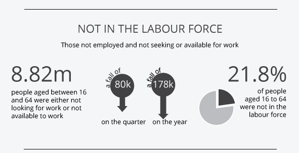The Latest on the UK Labour Market: Young People