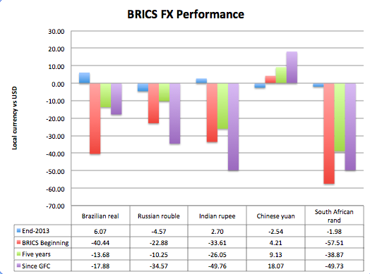 BRICS FX performance