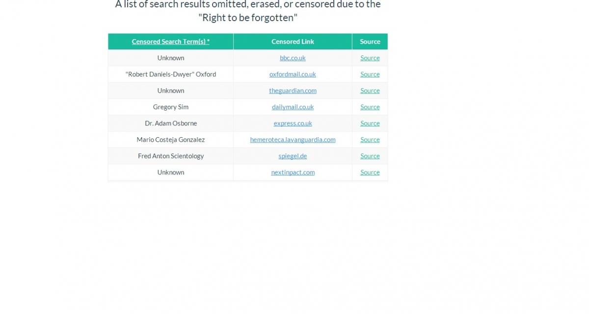 New Website Lists Links Removed by Google under 'Right to be Forgotten'