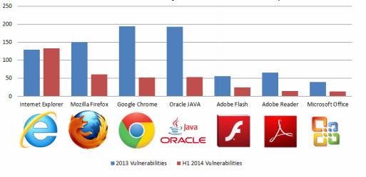 Internet Explorer Tops the List of 'Most Vulnerable' Web Browsers of 2014