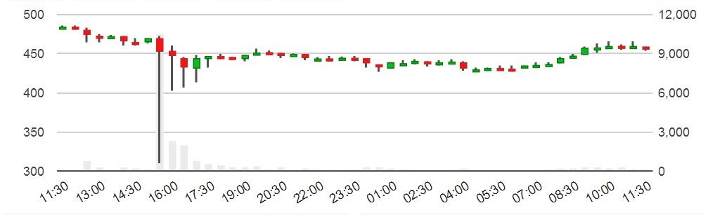bitcoin price crash btc-e exchange