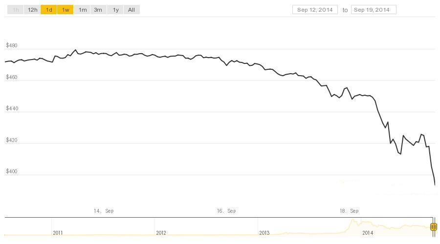 bitcoin price crash chart
