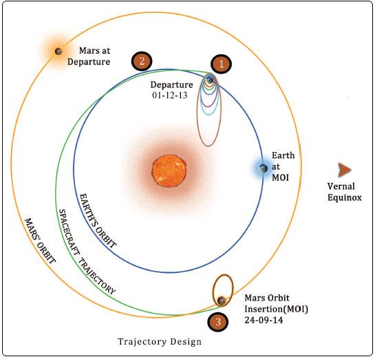Latest Mars Mission of India India's Mars Orbiter Mission