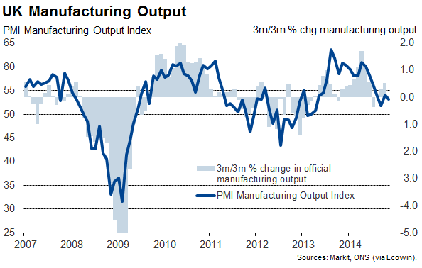 UK manufacturing drops on weak exports and strong pound