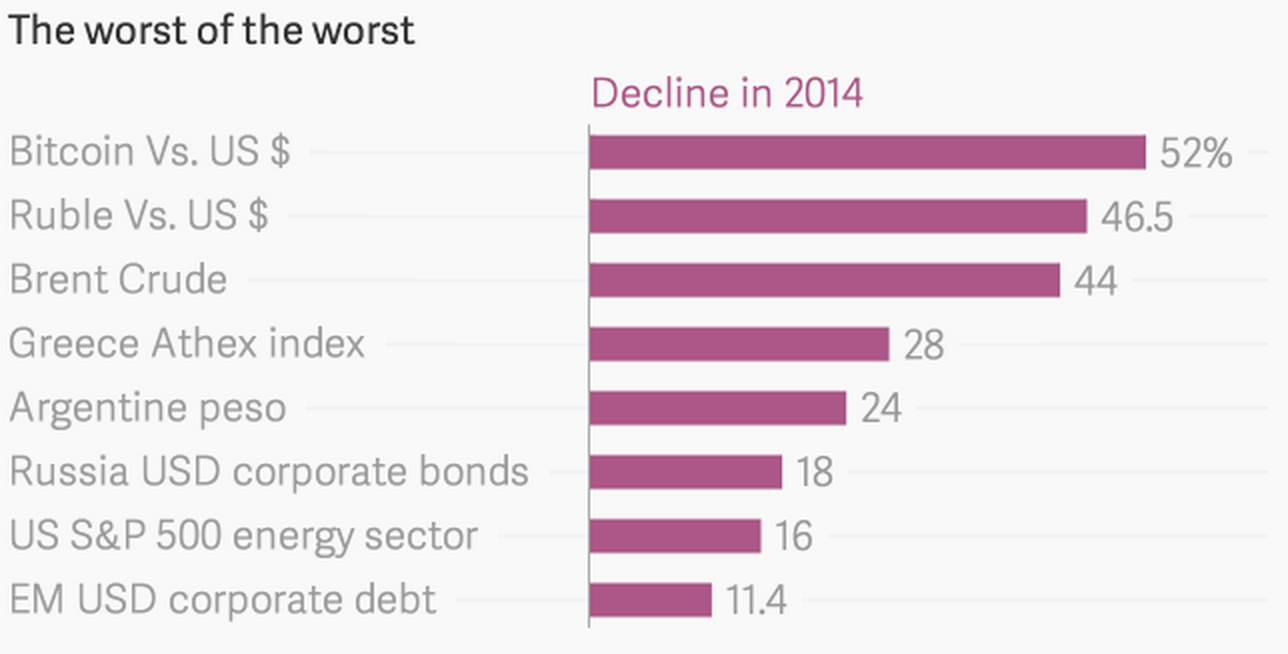 Bitcoin is worst investment of 2014