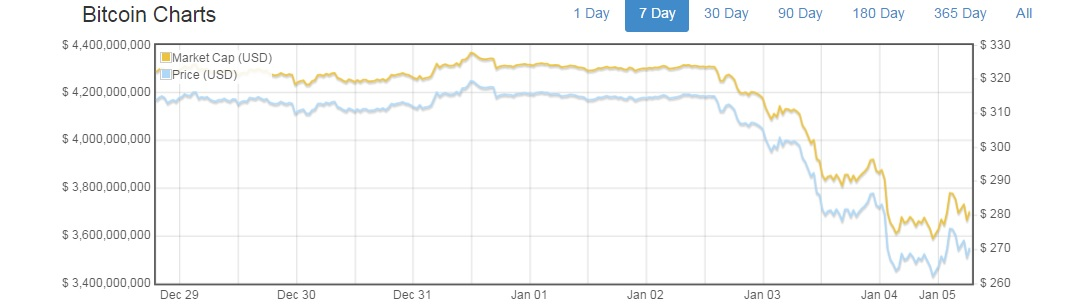 bitcoin price drop jan 2015
