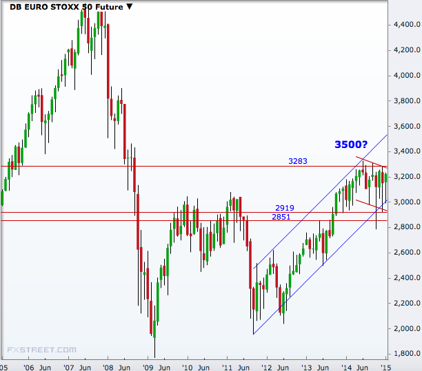 Euro AUD PNF technical analysis