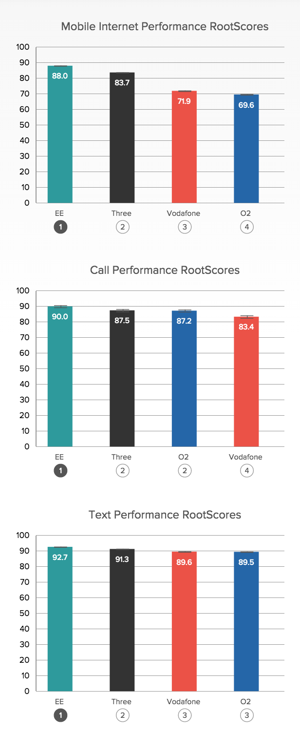 Best and worst UK mobile phone networks revealed: EE ...