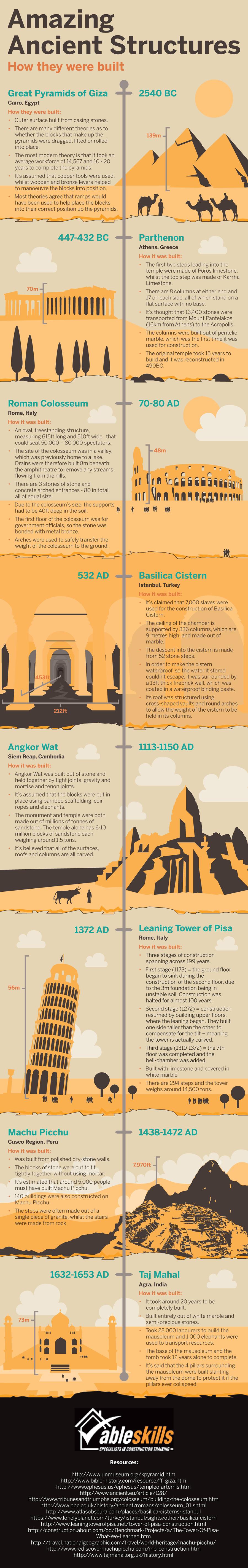 Infographic shows how Pyramids, Machu Picchu, Parthenon ...