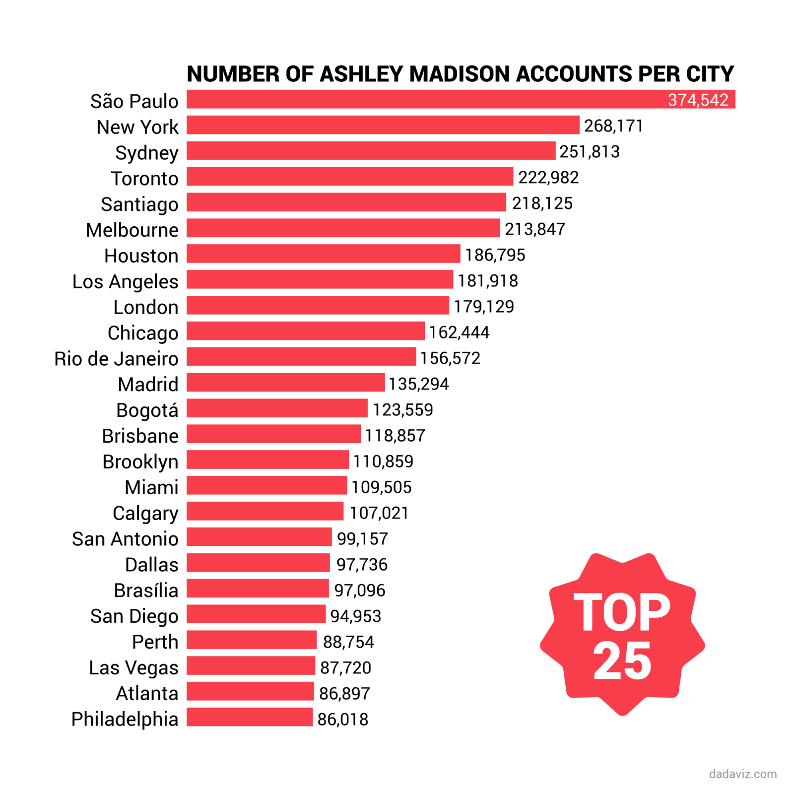 ashley madison name list