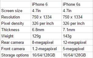 iPhone 6s vs iPhone 6 specs