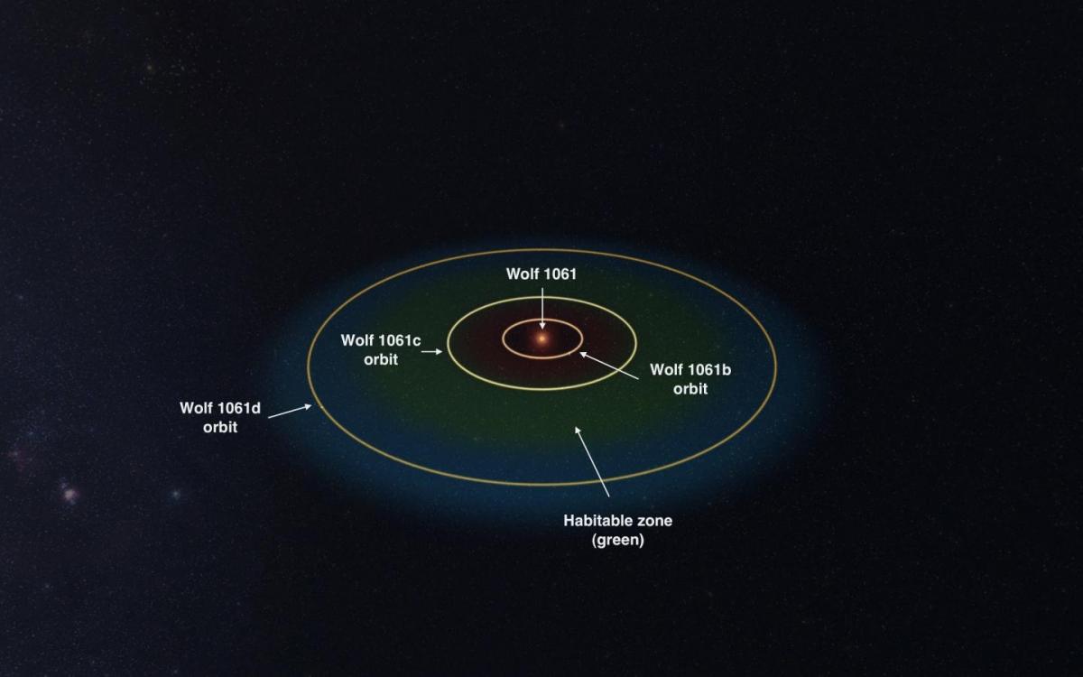 Обнаружена новая экзопланета