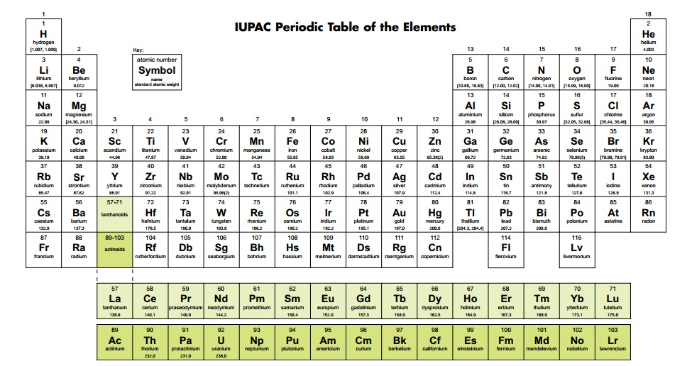 Periodic Table complete table of periodic elements : Scientists from Russia, US and Japan complete periodic table's ...