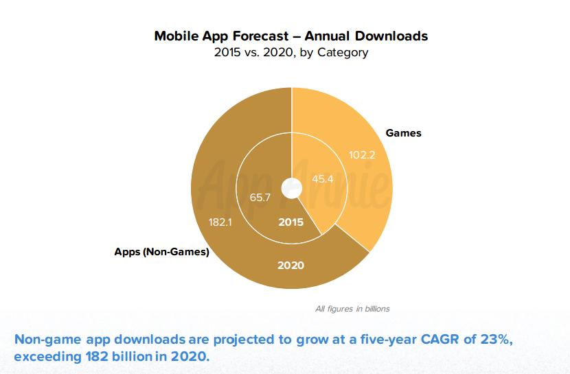 mobile app downloads to hit 284 billion in 2020. Black Bedroom Furniture Sets. Home Design Ideas