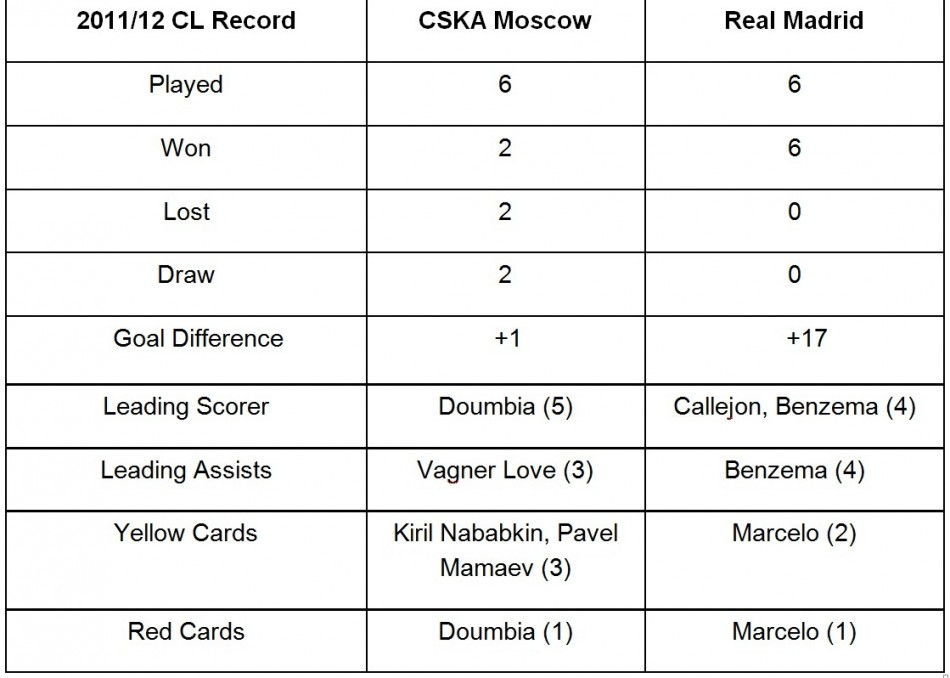 cska moscow stats