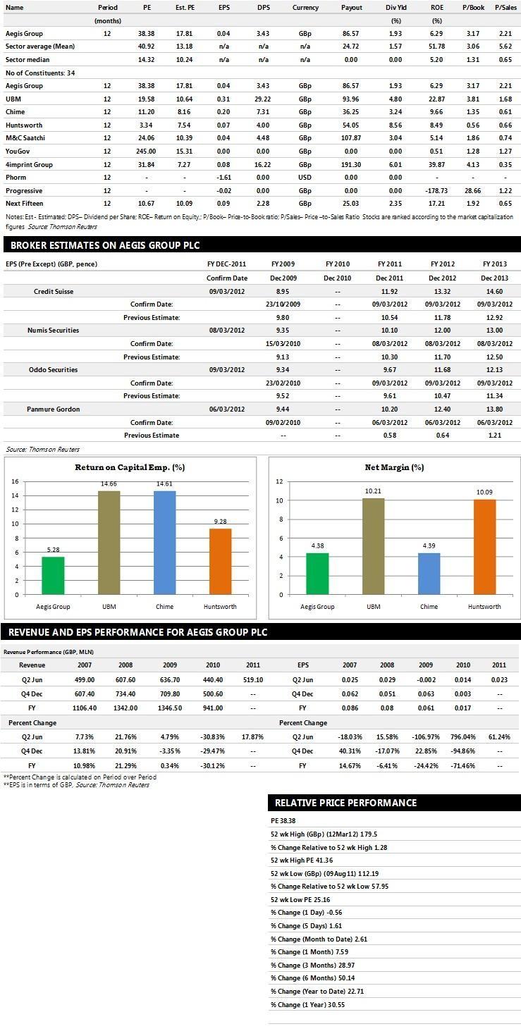 - aegis-group-earnings-performance