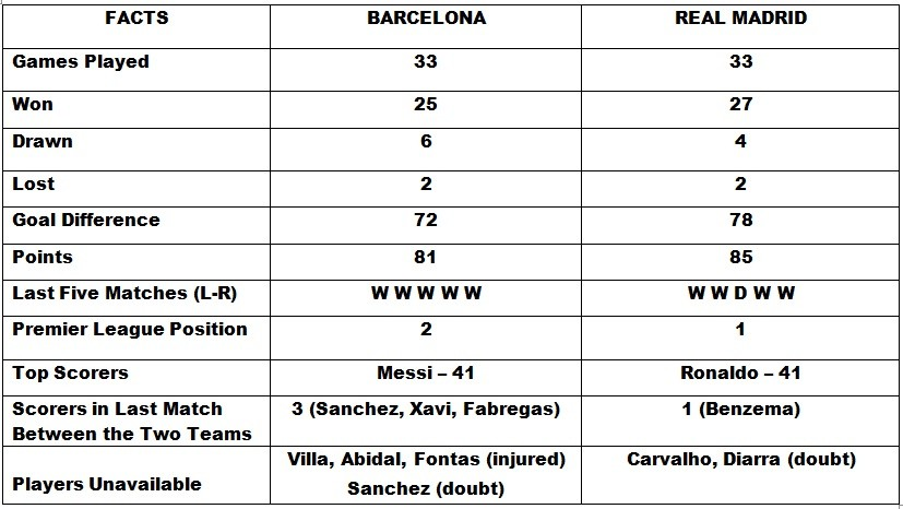 real vs barca stats