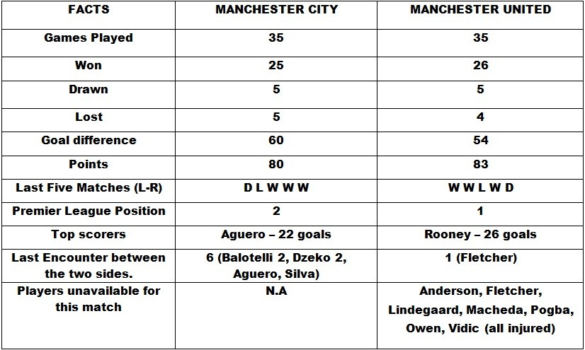 head to head manchester city vs manchester united