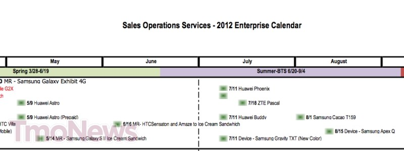 Leaked T-Mobile Roadmap Reveals Samsung Galaxy S2 May Get ICS Update in May