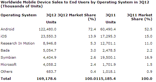 Android Dominates Smartphone Market