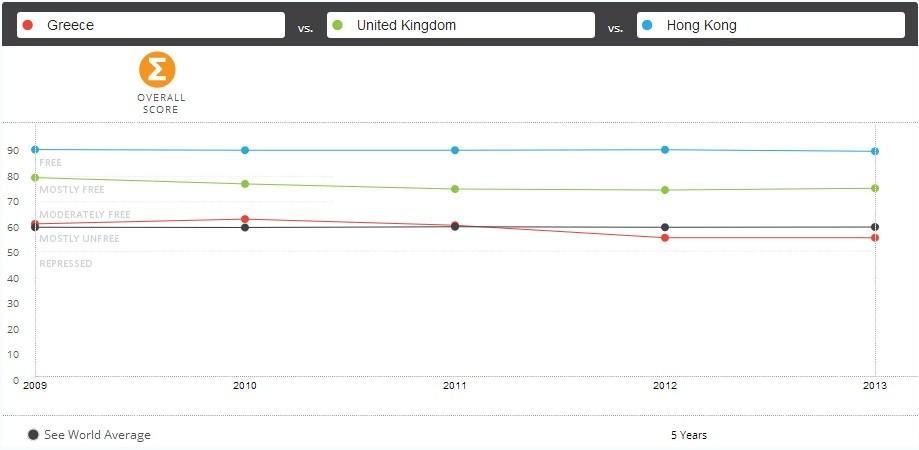 economic freedom index uk