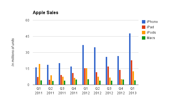 iPhone, iPad, iPod, Mac Sales Figures 2011 - 2013