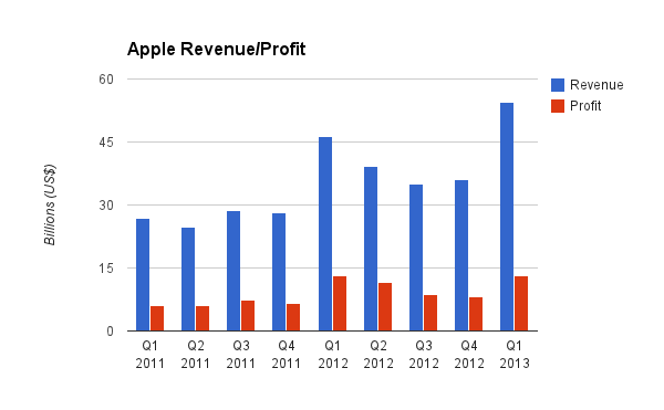 Apple Revenue/Profit 2011 - 2013