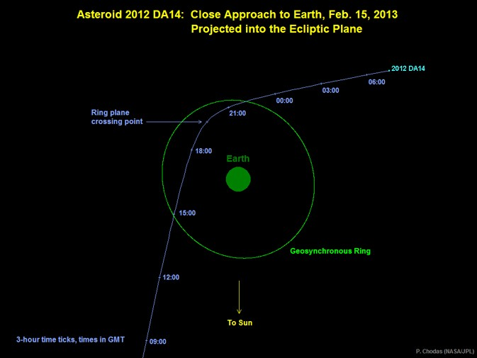 asteroid viewing path tonight - photo #21