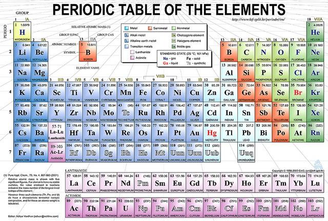 Periodic table creator Russian chemist Dmitri Mendeleev honoured by ...