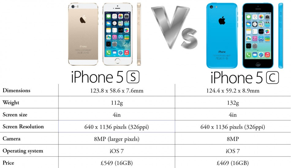 IPhone 5S Vs 5C Whats The Difference VIDEO