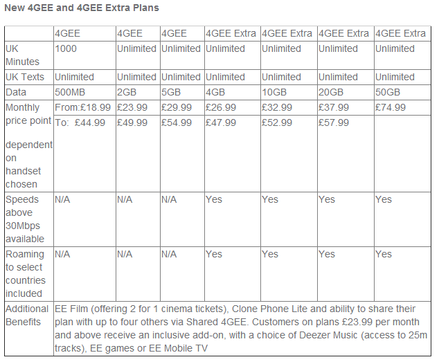 EE 4G Pay-as-you-go price plans