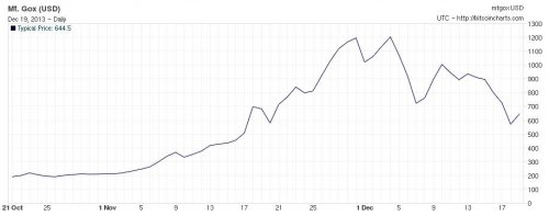 Bitcoin's second boom and bust