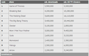 Most Pirated TV Shows 2013