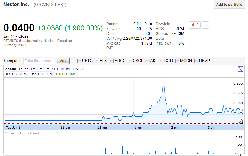 Nestor Inc's shares surge by 1,900%