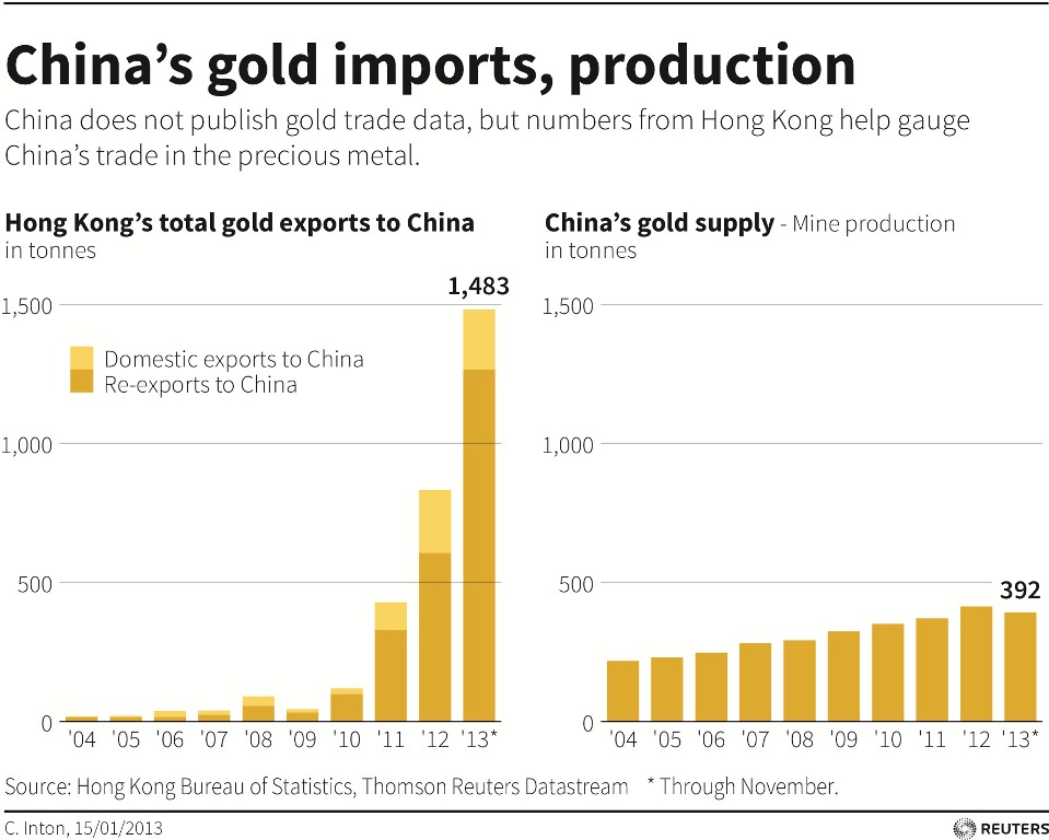 China Gold Imports and Production