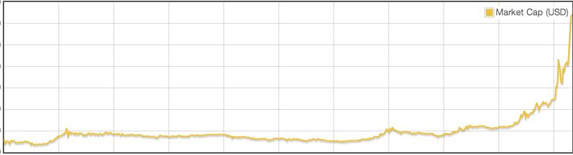 Dogecoin Market Cap Graph