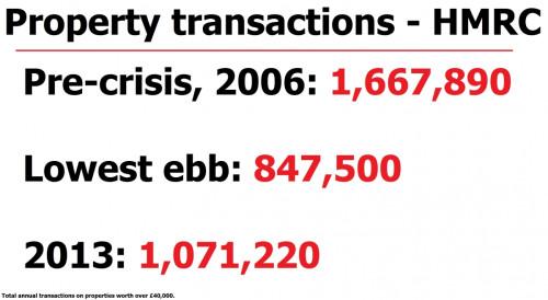HMRC housing transactions