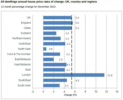 Regional house price growth