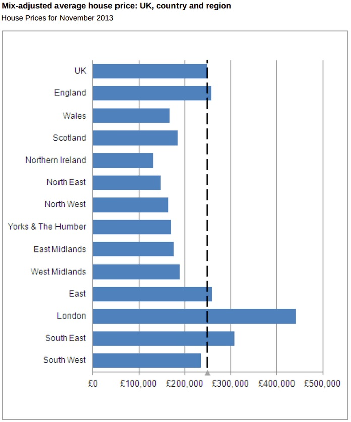 Average ONS house prices