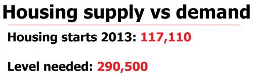 UK housing supply vs demand