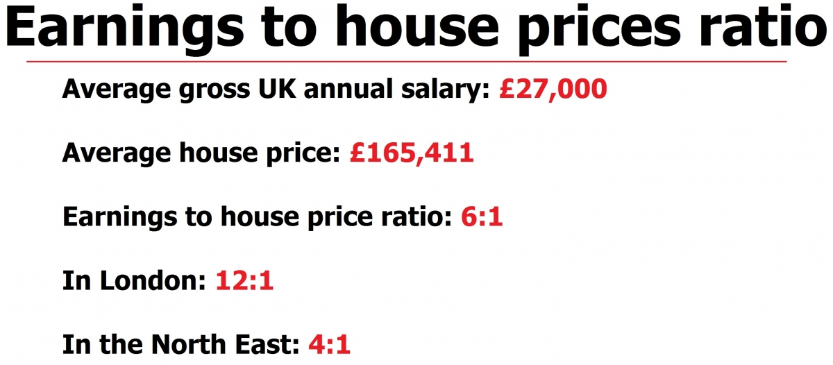 Earnings to house prices ratio