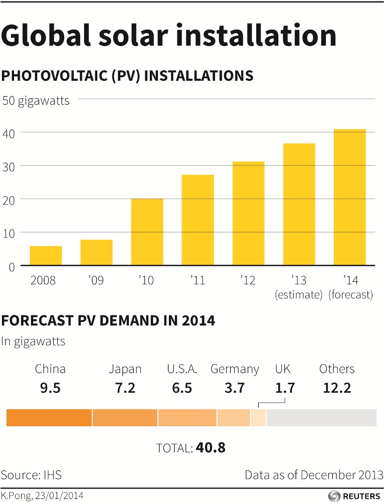 Global Solar Installations