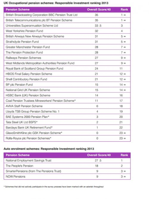 ShareAction UK Occupational Pension Schemes Rank Table