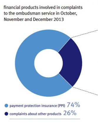 Financial Ombudsman Service (FOS)