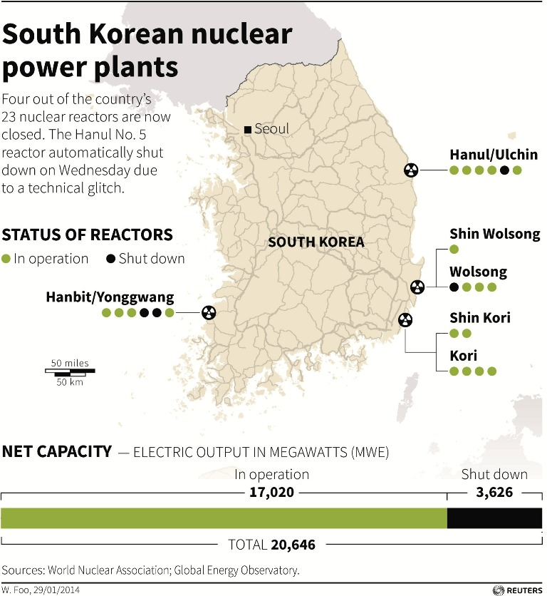 South Korea Nuclear Power Facilities