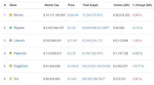 Dogecoin Become fifth most valuable crypto-currency