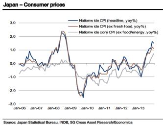 Japan Consumer Prices