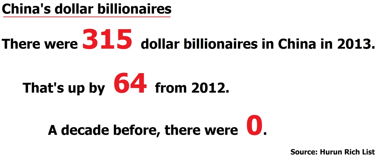 China's dollar billionaires